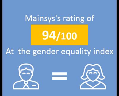 France - Index Egalité Homme Femme