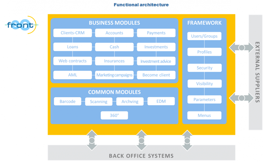 FRONTeO Branch Functional Architecture
