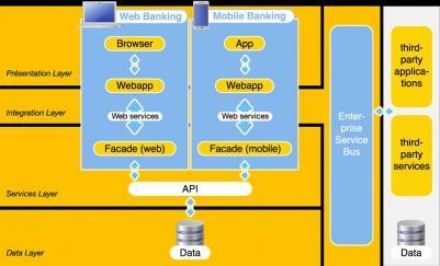 Architecture e-banking