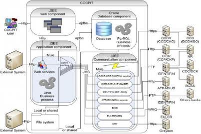 Cocpit Technology