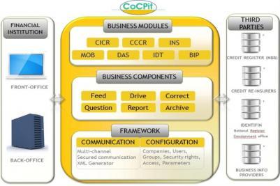 Cocpit Design